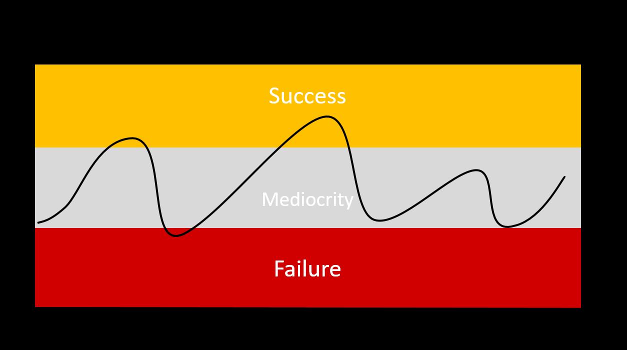 Inconsistent Motivation Performance Curve