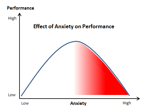 Performance Anxiety Curve