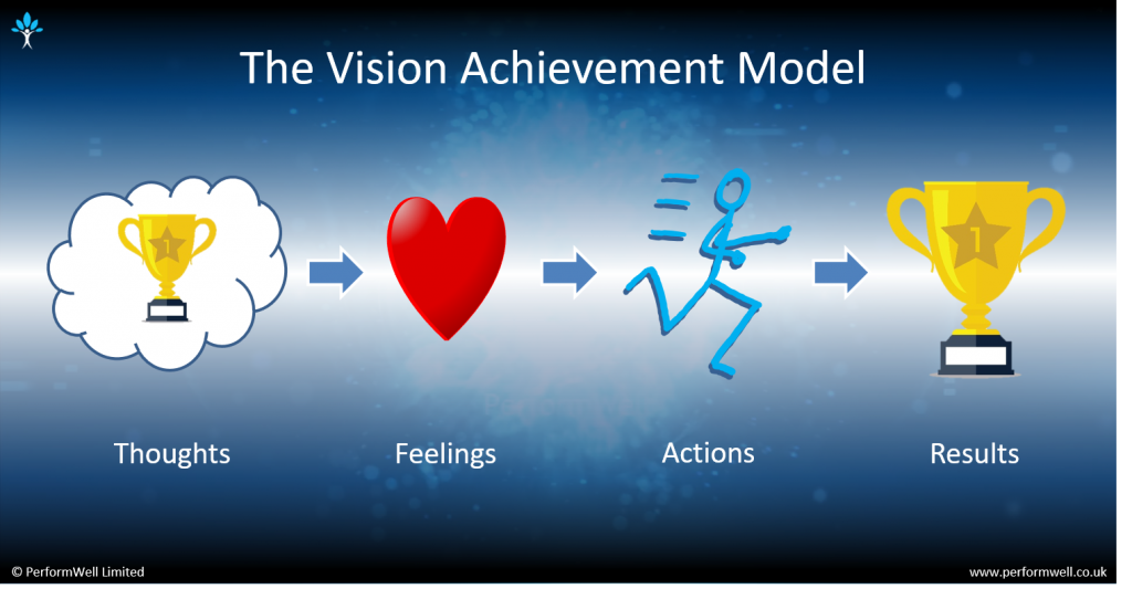 Leadership and Executive Coaching Vision Achievement Model